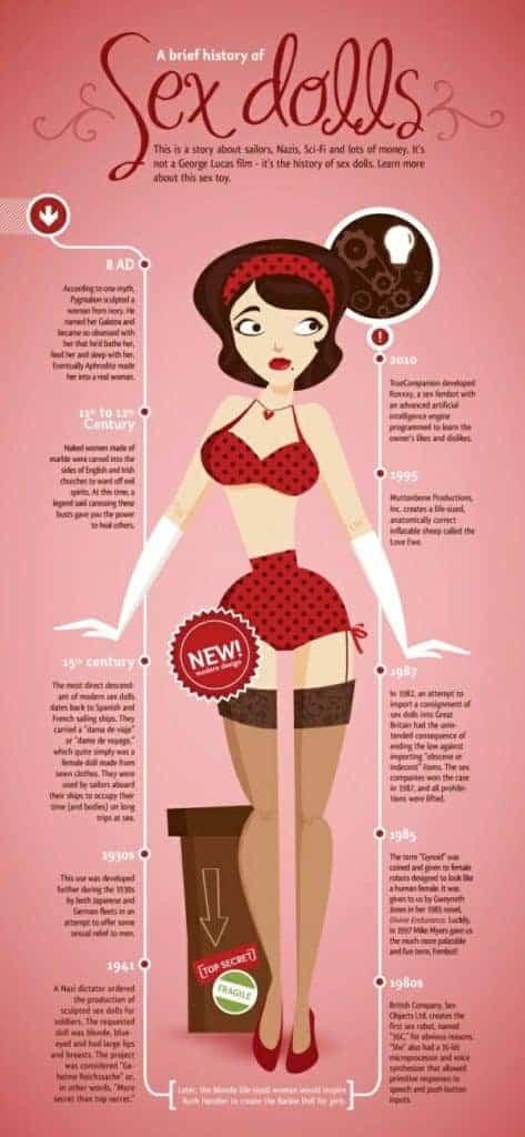 Sex doll History